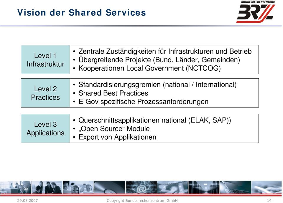 Local Government (NCTCOG) Standardisierungsgremien (national / International) Shared Best Practices E-Gov