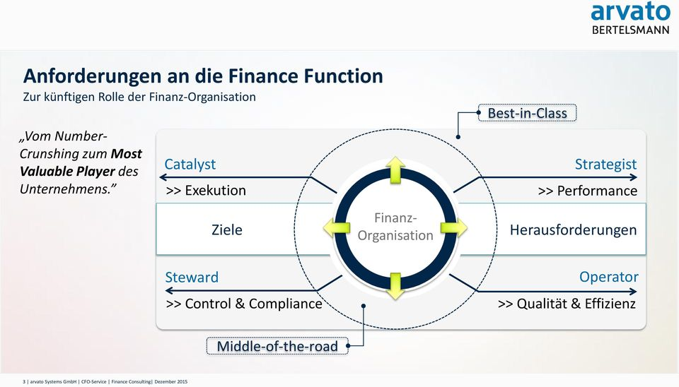 Catalyst >> Exekution Steward Ziele >> Control & Compliance Finanz- Organisation Best-in-Class