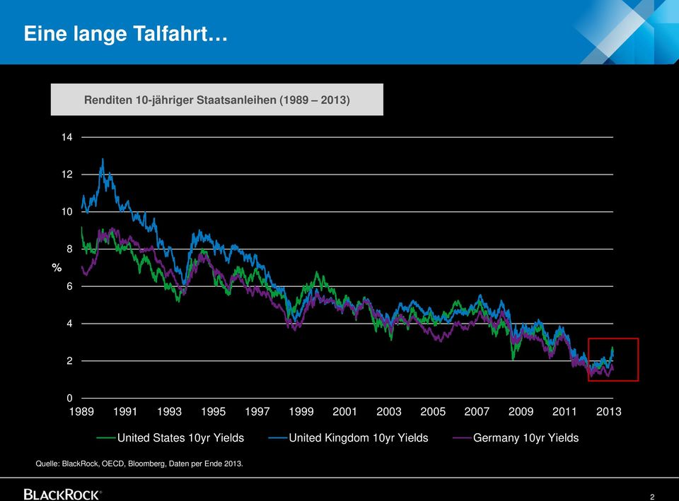 2009 2011 2013 United States 10yr Yields United Kingdom 10yr Yields