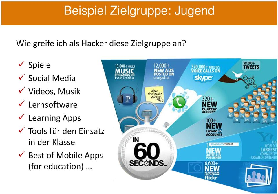 Spiele Social Media Videos, Musik Lernsoftware