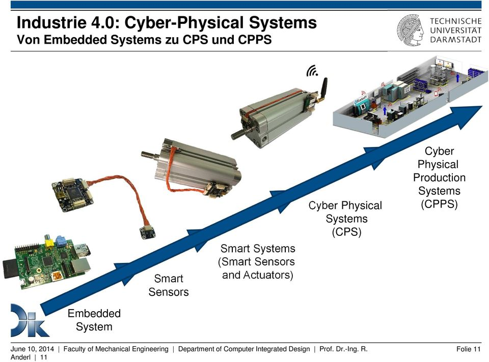 Systems (Smart Sensors and Actuators) Cyber Physical Systems (CPS) Cyber Physical
