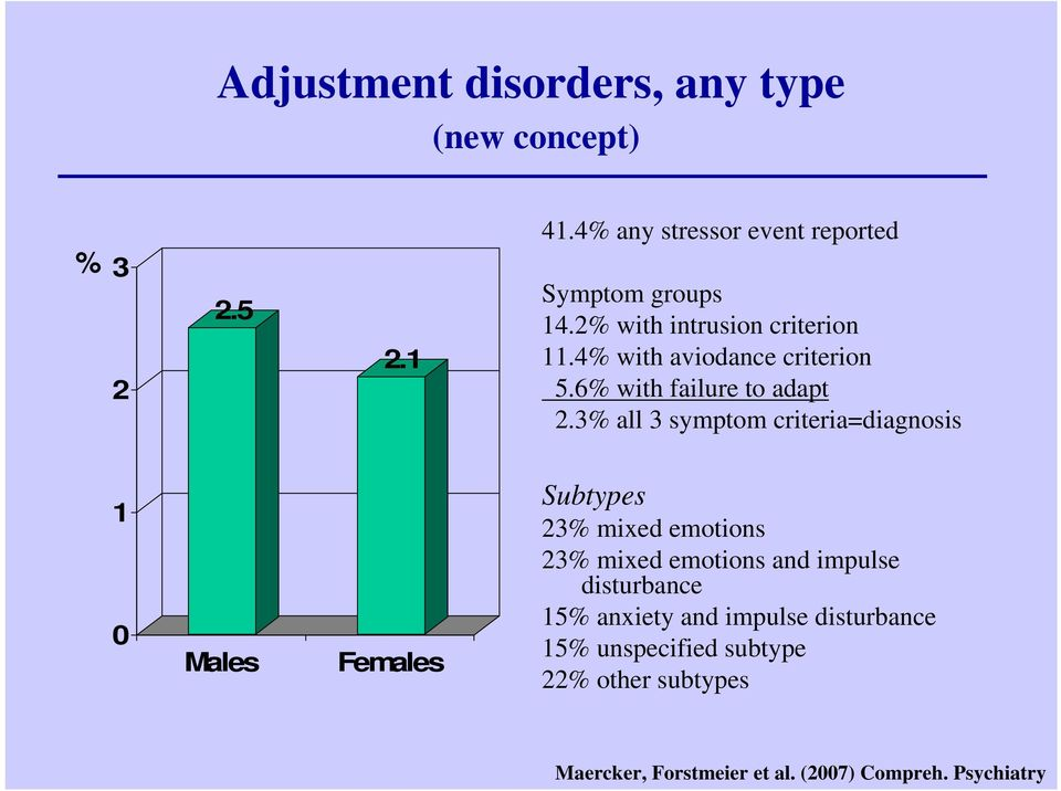 3% all 3 symptom criteria=diagnosis 1 0 Males Females Subtypes 23% mixed emotions 23% mixed emotions and impulse