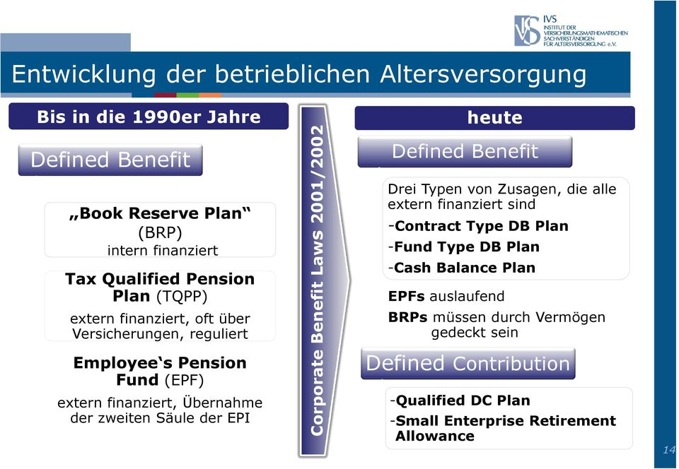 Corporate Benefit Laws 2001/2002 heute Defined Benefit Drei Typen von Zusagen, die alle extern finanziert sind -Contract Type DB Plan -Fund Type DB