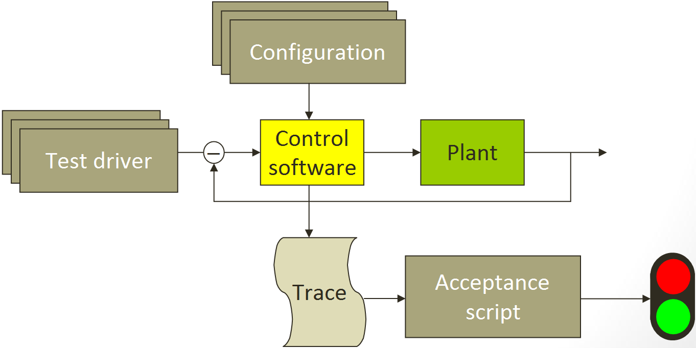 Figure 2: Test environment setup, as provided to the participants. The core functionality of the software was to move a robot leg to a user-requested position.