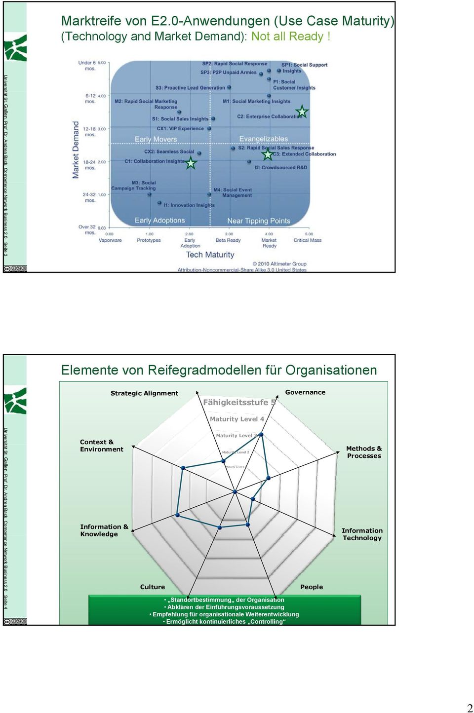 0 Seite 4 Elemente von Reifegradmodellen für Organisationen Context & Environment Information & Knowledge Strategic Alignment Culture Fähigkeitsstufe 5 Maturity Level 4 Maturity