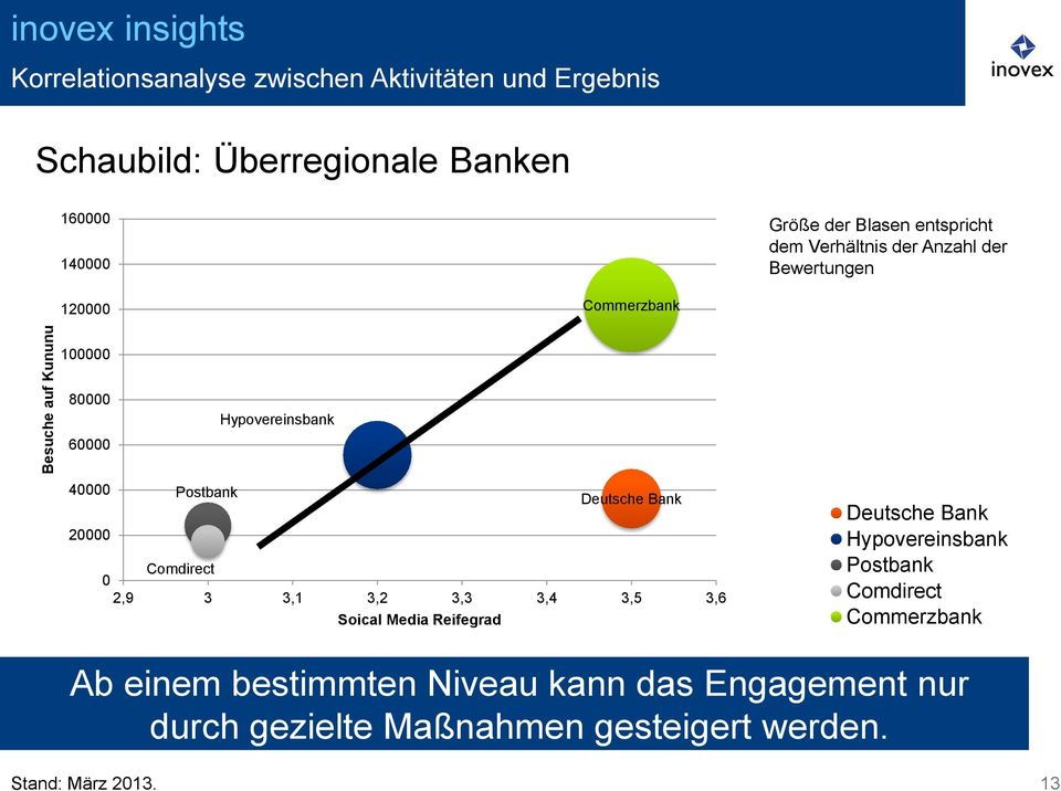 Deutsche Bank 20000 0 Comdirect 2,9 3 3,1 3,2 3,3 3,4 3,5 3,6 Soical Media Reifegrad Deutsche Bank Hypovereinsbank Postbank
