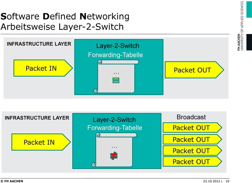 INFRASTRUCTURE LAYER Packet IN Layer-2-Switch