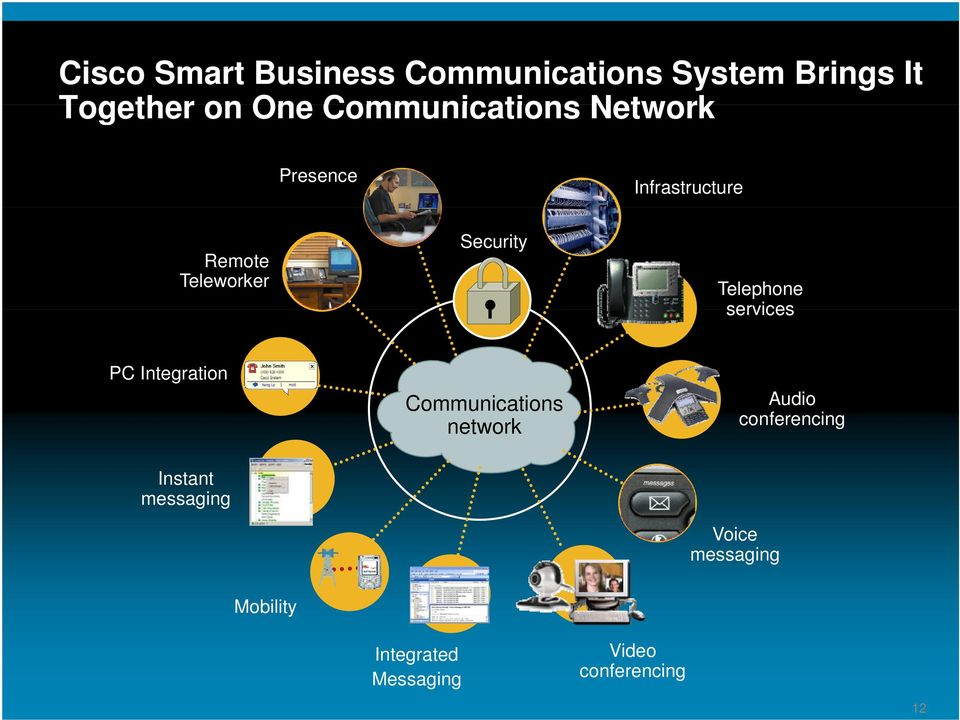 Telephone services PC Integration Communications network Audio conferencing