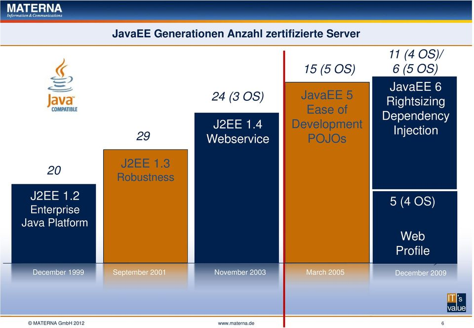 4 Webservice JavaEE 5 Ease of Development POJOs JavaEE 6 Rightsizing Dependency Injection