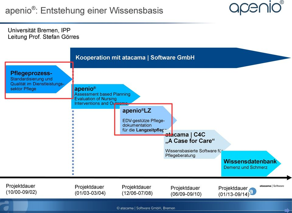 based Planning Evaluation of Nursing Interventions and Outcome apenio LZ EDV-gestütze Pflegedokumentation für die Langzeitpflege atacama C4C A Case