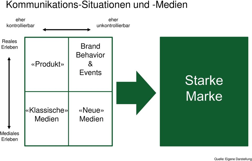 «Produkt» Brand Behavior & Events Starke Marke