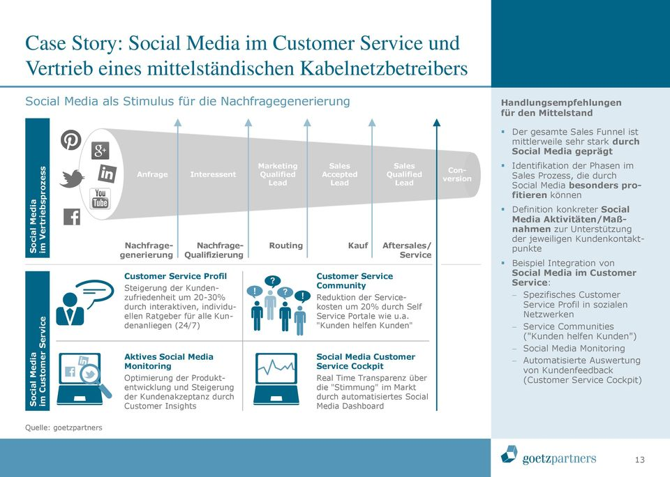 Qualified Lead Conversion Identifikation der Phasen im Sales Prozess, die durch Social Media besonders profitieren können Nachfragegenerierung Nachfrage- Qualifizierung Customer Service Profil