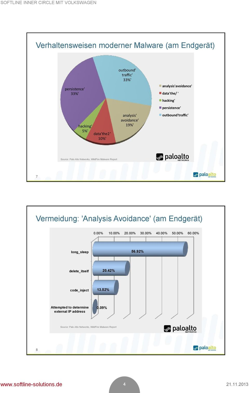 Report 7 Vermeidung: 'Analysis Avoidance' (am Endgerät) 0.00% 10.00% 20.00% 30.00% 40.00% 50.00% 60.00% long_sleep 56.