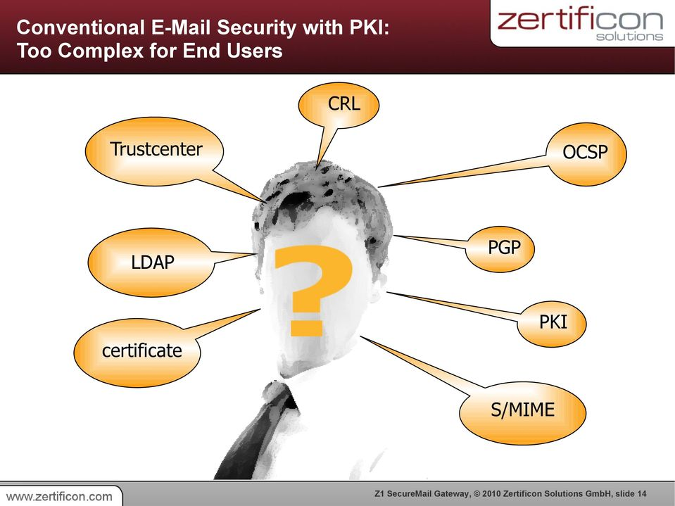 OCSP PGP PKI certificate S/MIME SecureMail