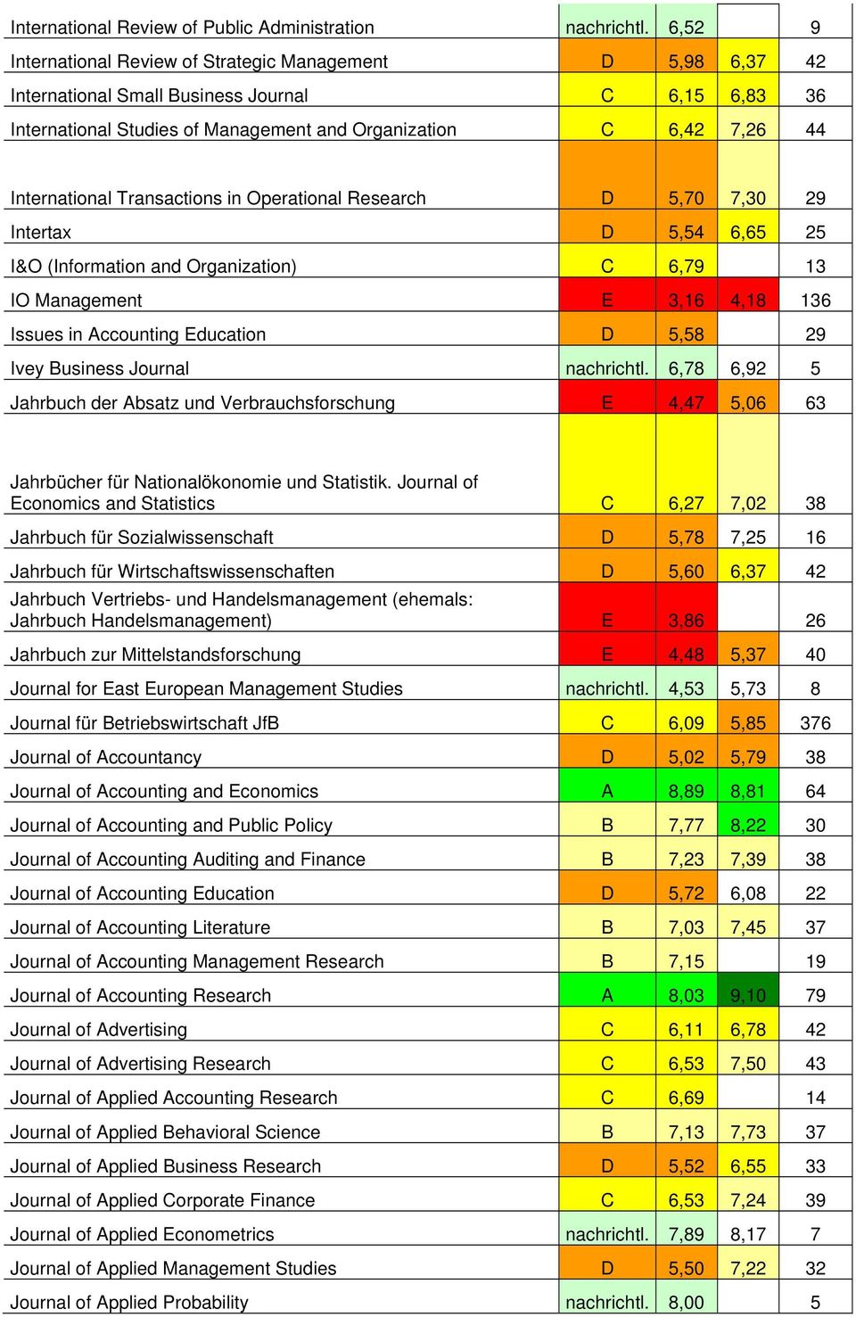 International Transactions in Operational Research D 5,70 7,30 29 Intertax D 5,54 6,65 25 I&O (Information and Organization) C 6,79 13 IO Management E 3,16 4,18 136 Issues in Accounting Education D