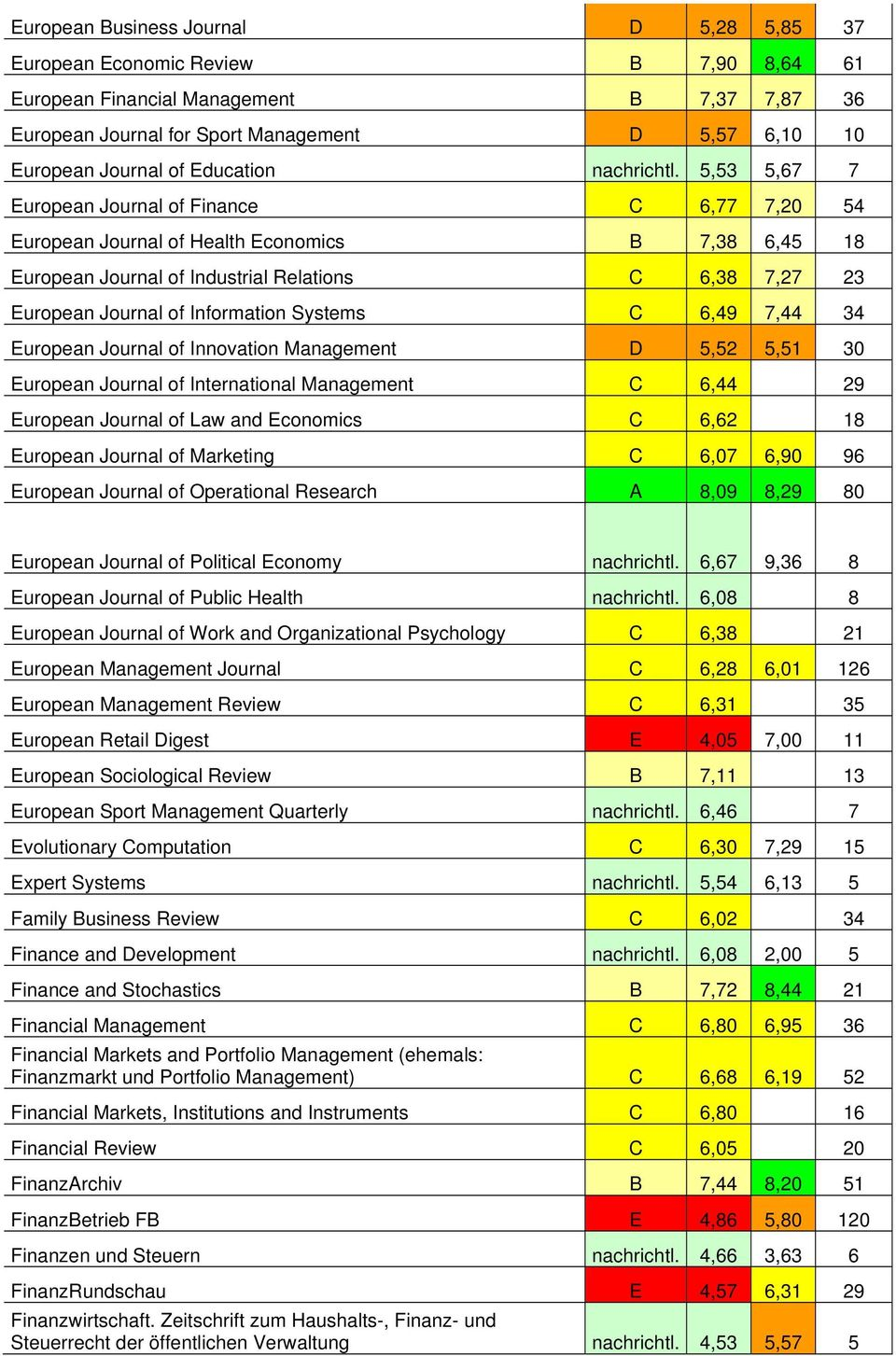 5,53 5,67 7 European Journal of Finance C 6,77 7,20 54 European Journal of Health Economics B 7,38 6,45 18 European Journal of Industrial Relations C 6,38 7,27 23 European Journal of Information