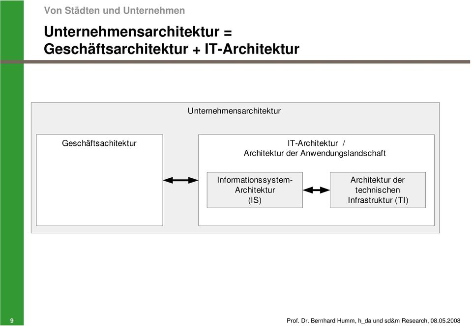 Architektur der Anwendungslandschaft Informationssystem- Architektur (IS)