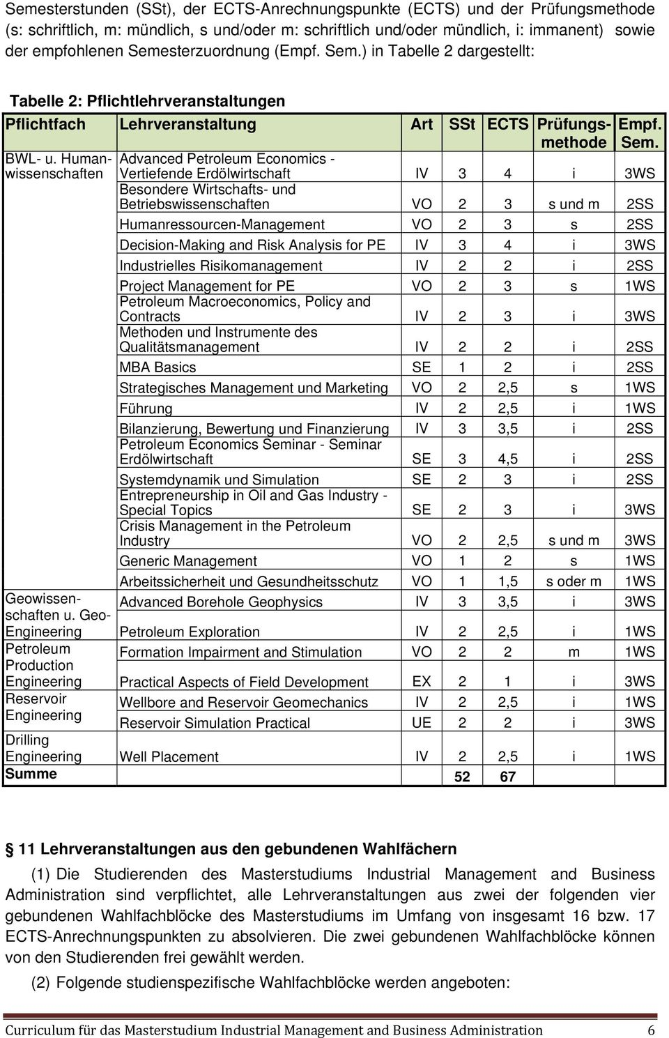 Humanwissenschaften Geowissenschaften u. Geo- Engineering Production Engineering Reservoir Engineering Empf. Sem.