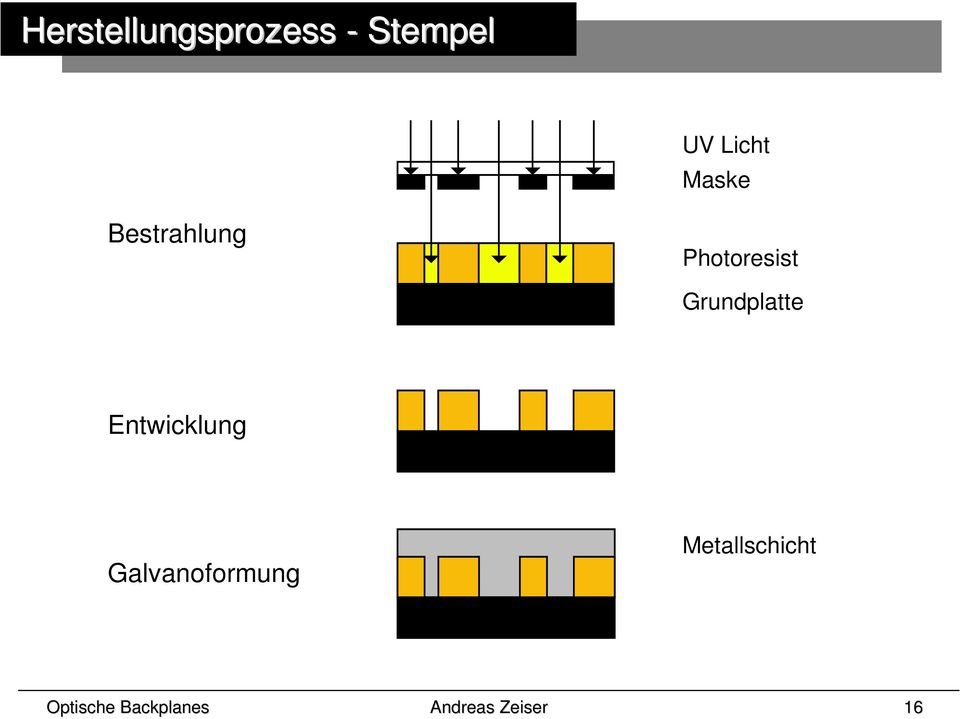 Photoresist Grundplatte
