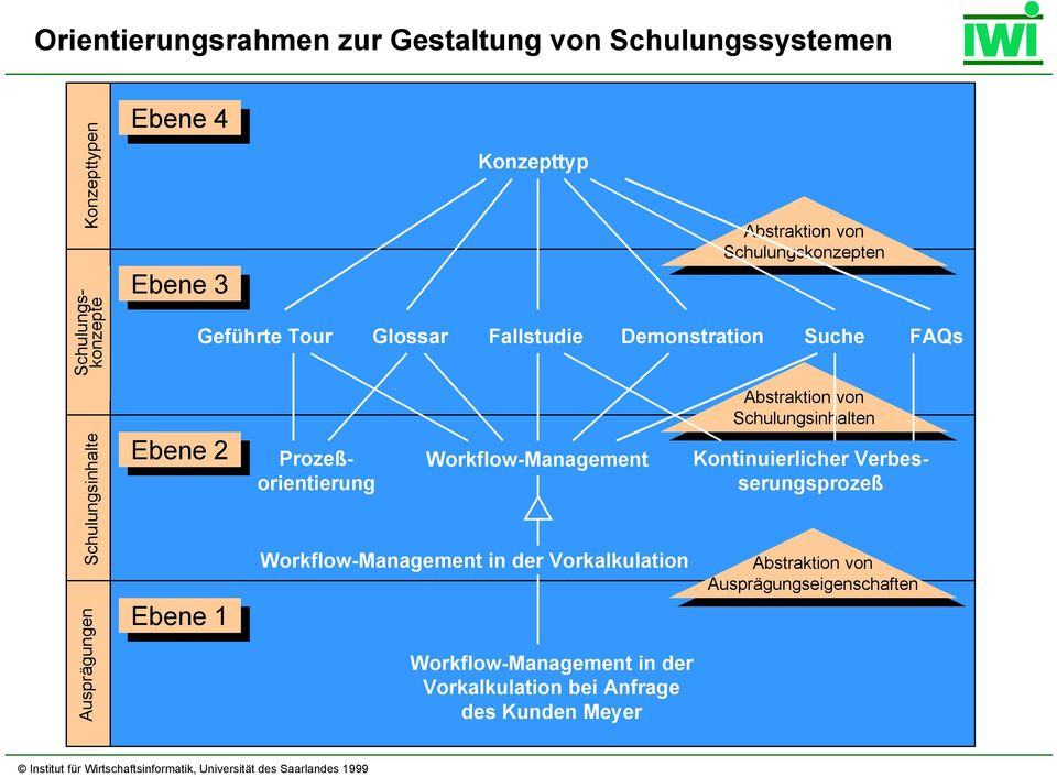 Ausprägungen Ebene Ebene 2 Ebene Ebene 1 Prozeßorientierung Workflow-Management Workflow-Management in der Vorkalkulation Workflow-Management in der