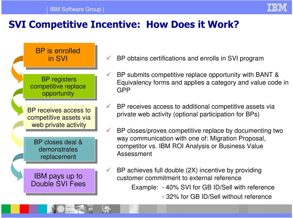 SVI Fees Five Steps: BP obtains certifications and enrolls in SVI program BP submits competitive replace opportunity with BANT & Equivalency forms and applies a category and value code in GPP BP