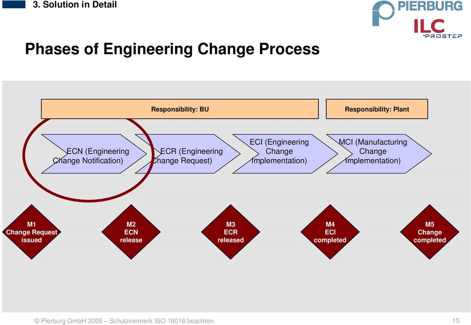 (Engineering Change Implementation) MCI (Manufacturing Change Implementation) M1