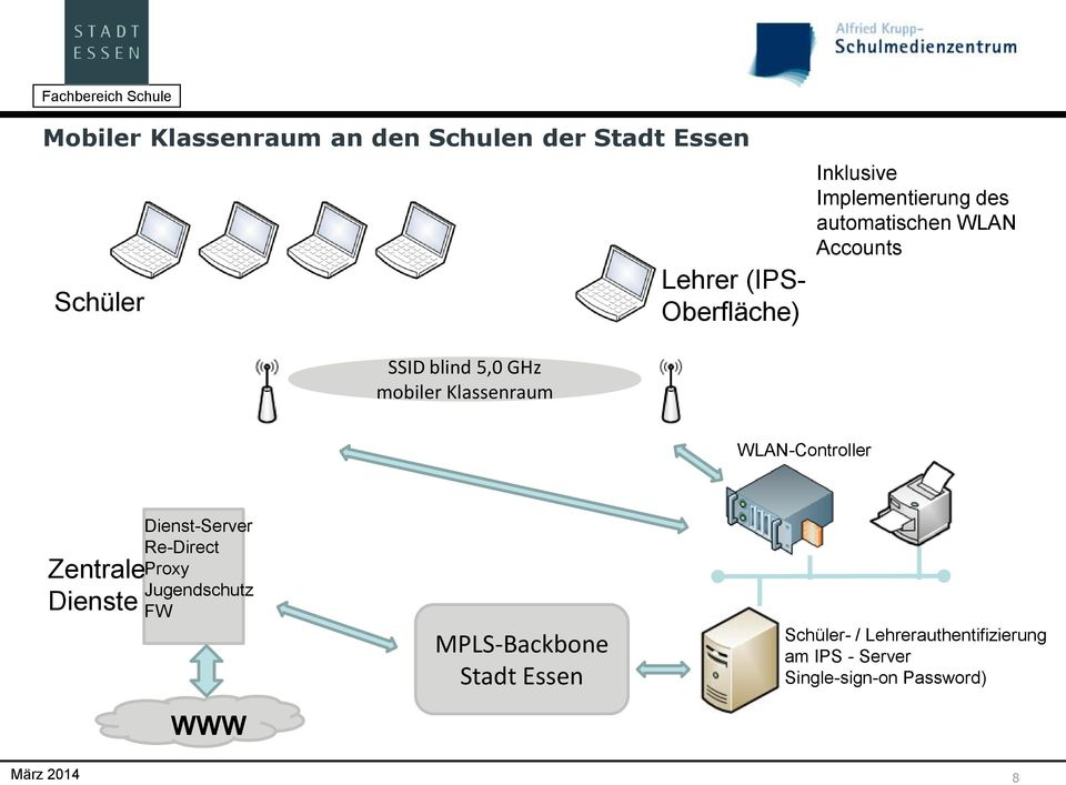 Klassenraum WLAN-Controller Zentrale Dienste Dienst-Server Re-Direct Proxy Jugendschutz FW