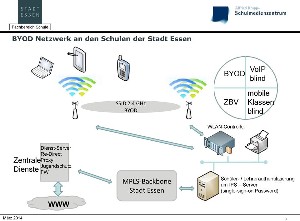 Dienst-Server Re-Direct Proxy Jugendschutz FW WWW MPLS-Backbone Stadt