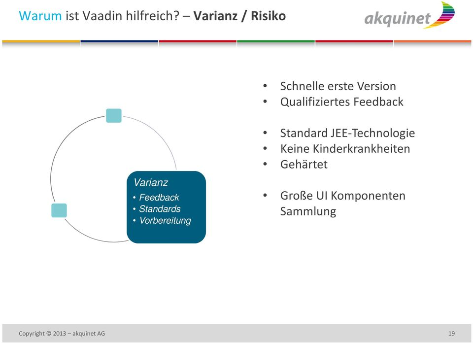 Feedback Varianz Feedback Standards Vorbereitung