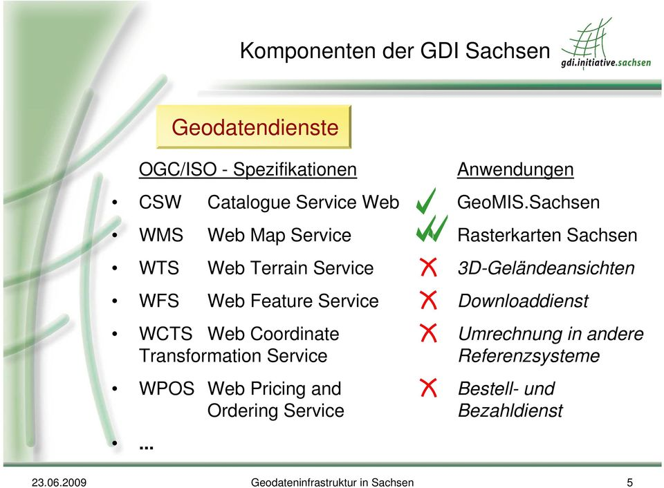 Pricing and Ordering Service... Anwendungen GeoMIS.
