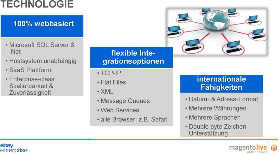 flexible Integrationsoptionen TCP-IP Flat Files XML Message Queues Web Services alle