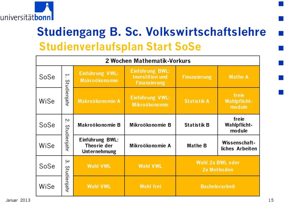 Statistik A Mathe A freie Wahlpflichtmodule SoSe WiSe 2.