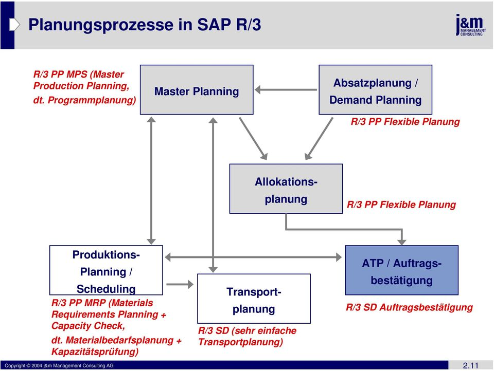 Planung Planning / Scheduling R/3 PP MRP (Materials Requirements Planning + Capacity Check, dt.
