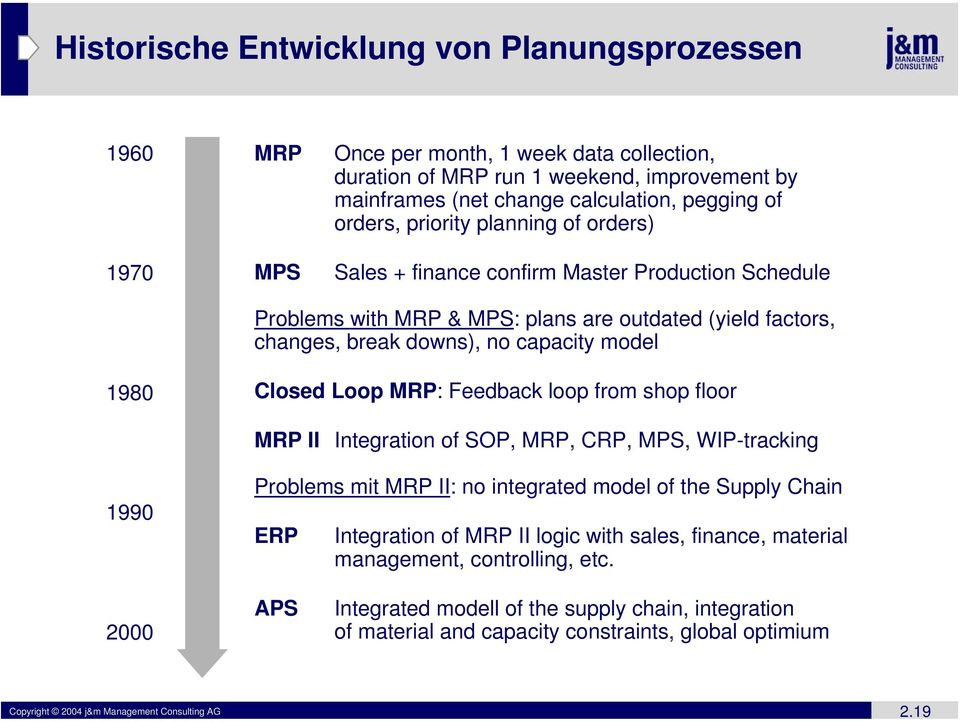 Closed Loop MRP: Feedback loop from shop floor MRP II Integration of SOP, MRP, CRP, MPS, WIP-tracking 1990 Problems mit MRP II: no integrated model of the Supply Chain ERP Integration of MRP II logic
