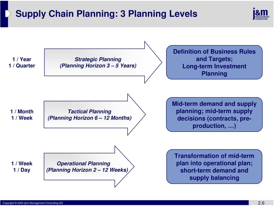 supply planning; mid-term supply decisions (contracts, preproduction, ) 1 / Week 1 / Day Operational Planning (Planning Horizon 2 12