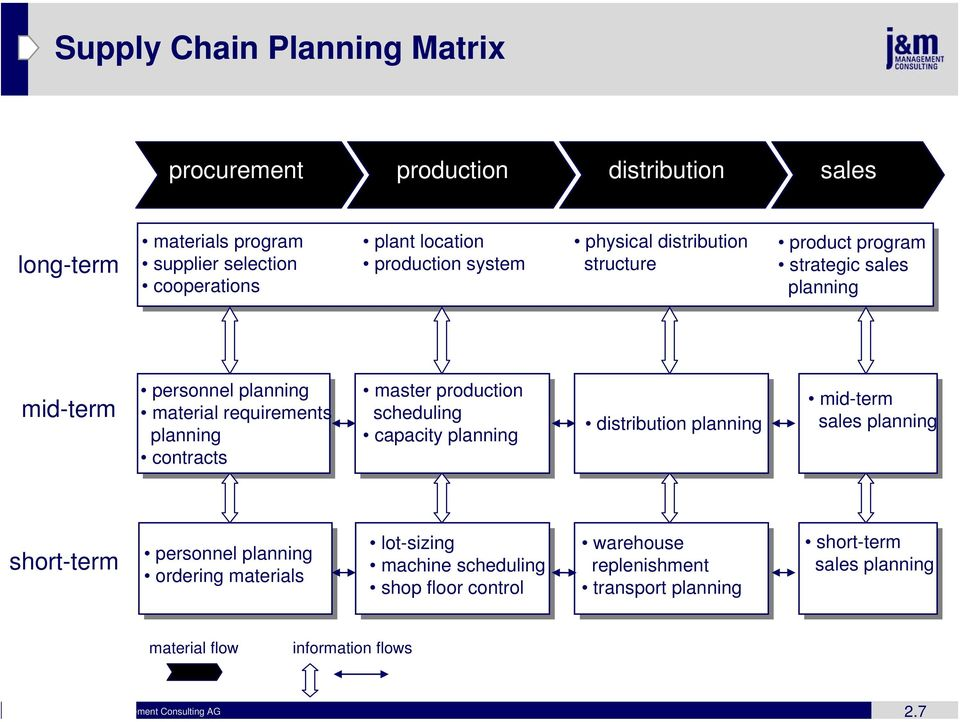 production scheduling capacity planning distribution planning mid-term sales planning short-term personnel planning ordering materials lot-sizing machine