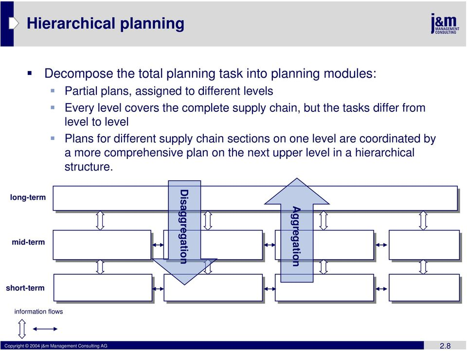chain sections on one level are coordinated by a more comprehensive plan on the next upper level in a hierarchical