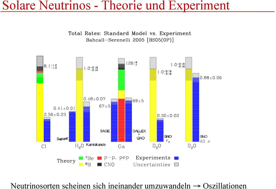 Neutrinosorten scheinen