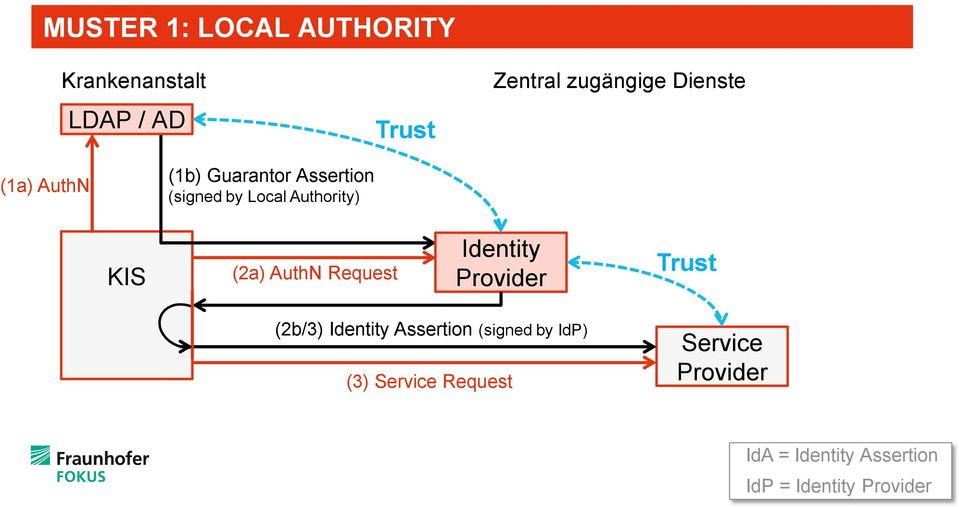 (2a) AuthN Request Identity Trust (2b/3) Identity Assertion (signed by IdP)