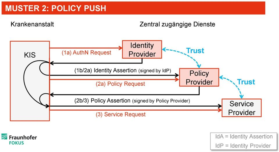 (2a) Policy Request Policy Trust (2b/3) Policy Assertion (signed by