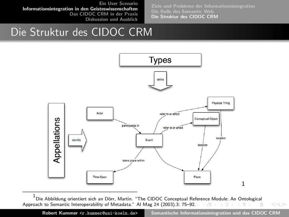 The CIDOC Conceptual Reference Module: An Ontological Approach