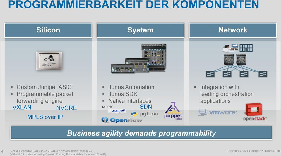 with leading orchestration applications Business agility demands programmability 16 (Virtual Extensible LAN