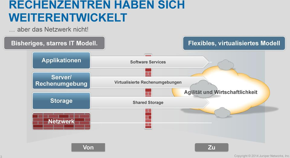 Flexibles, virtualisiertes Modell Applikationen Software Services Server/