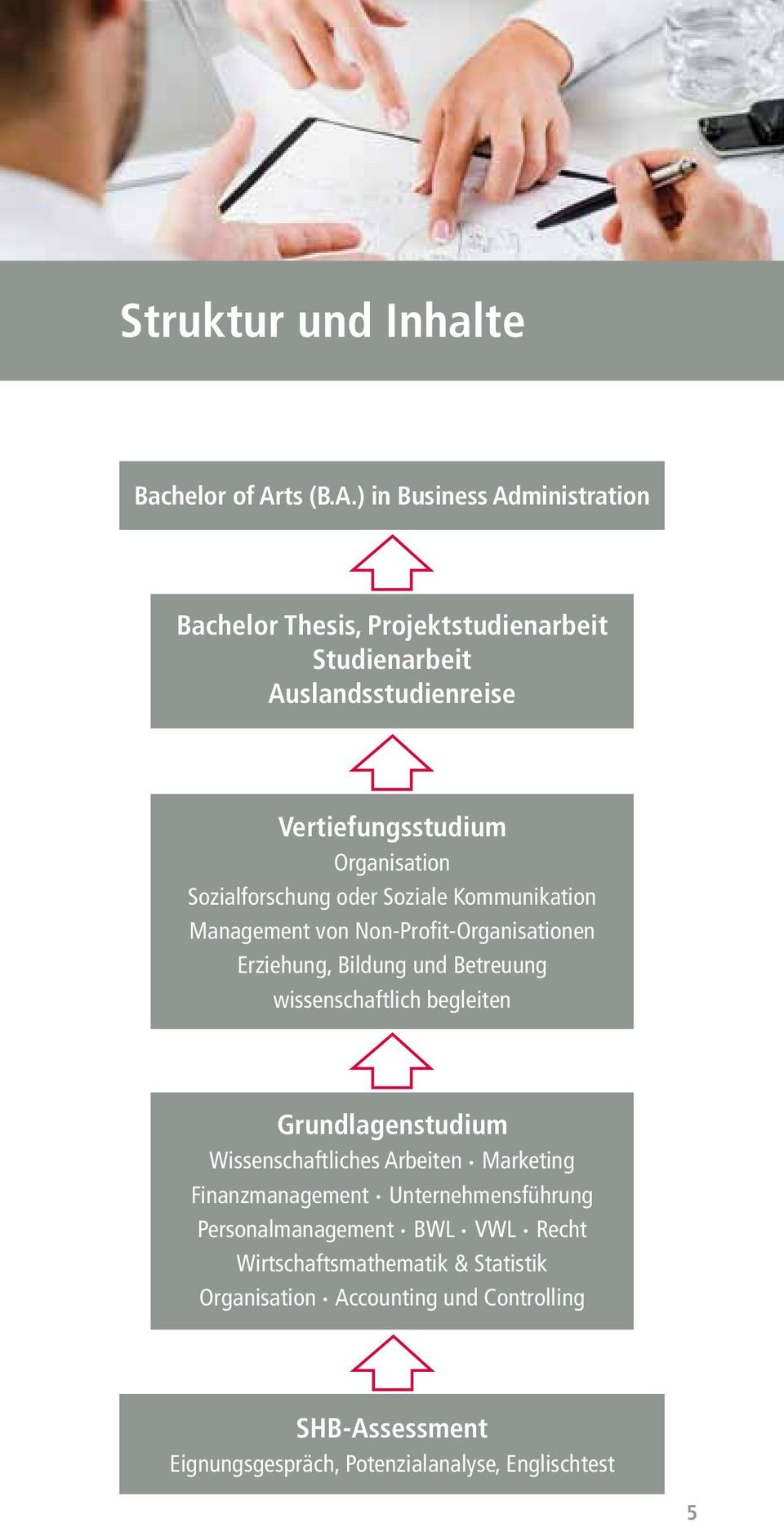 ) in Business Administration Bachelor Thesis, Projektstudienarbeit Studienarbeit Auslandsstudienreise Vertiefungsstudium Organisation