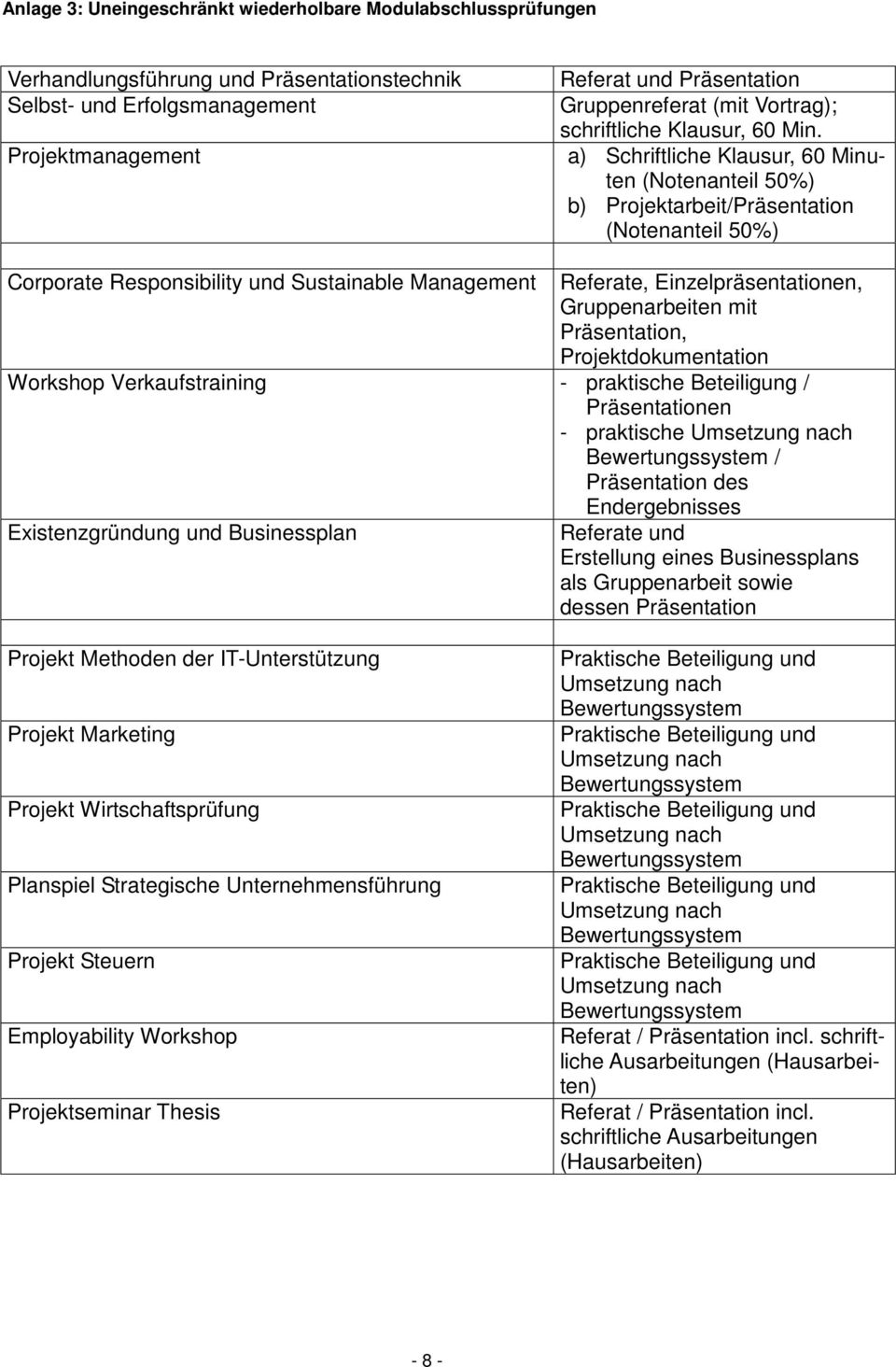 a) Schriftliche Klausur, 60 Minuten (Notenanteil 50%) b) Projektarbeit/Präsentation (Notenanteil 50%) Corporate Responsibility und Sustainable Management Referate, Einzelpräsentationen,