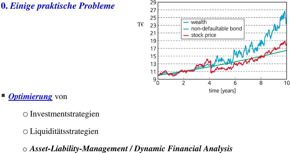 Investmentstrategien o