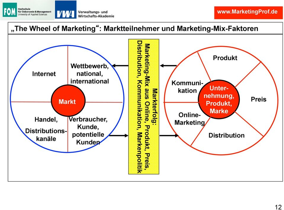 Marketing-Mix aus Online, Produkt, Preis, Distribution, Kommunikation, Markenpolitik