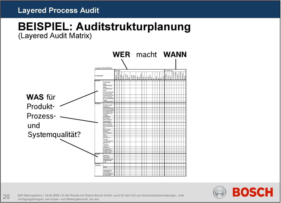 (Layered Audit Matrix) WER