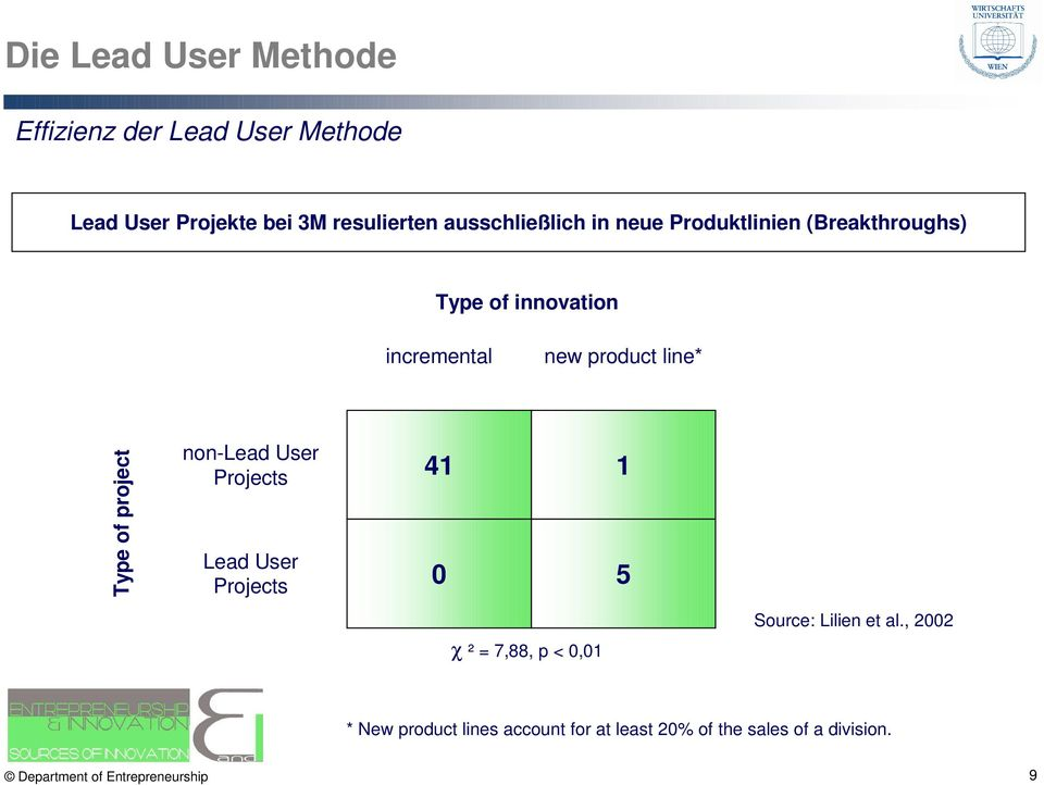 line* Type of project non-lead User Projects Lead User Projects 41 1 0 5 χ ² = 7,88, p < 0,01