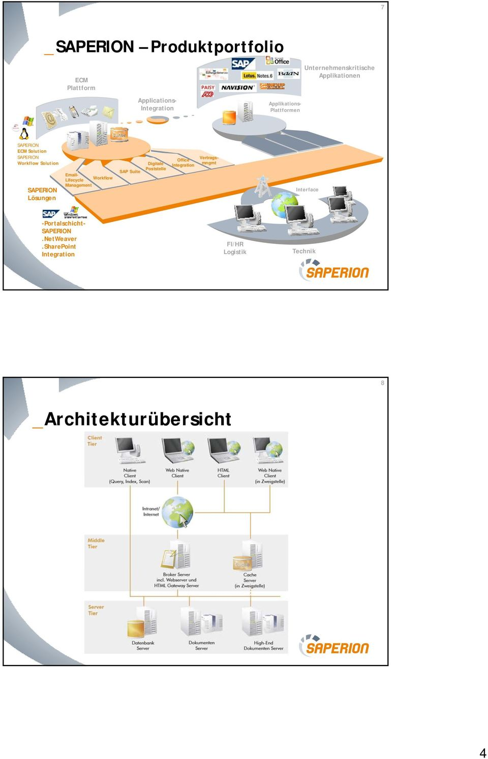Lifecycle Workflow Management SAPERION Lösungen SAP Suite Digitale Poststelle Office Integration Interface